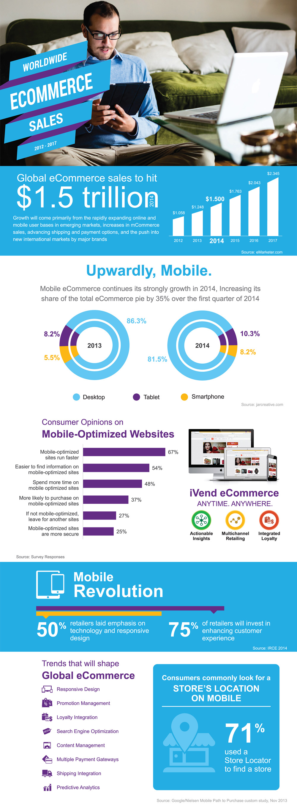 Infographic - Global eCommerce sales and trends